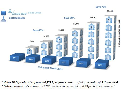 Filtered Water Price Comparision